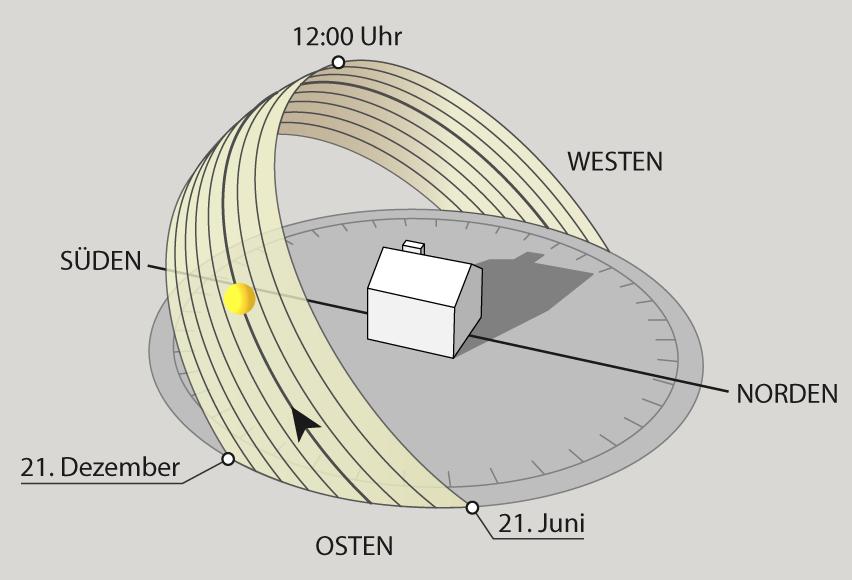 Infografik Sonnenstand